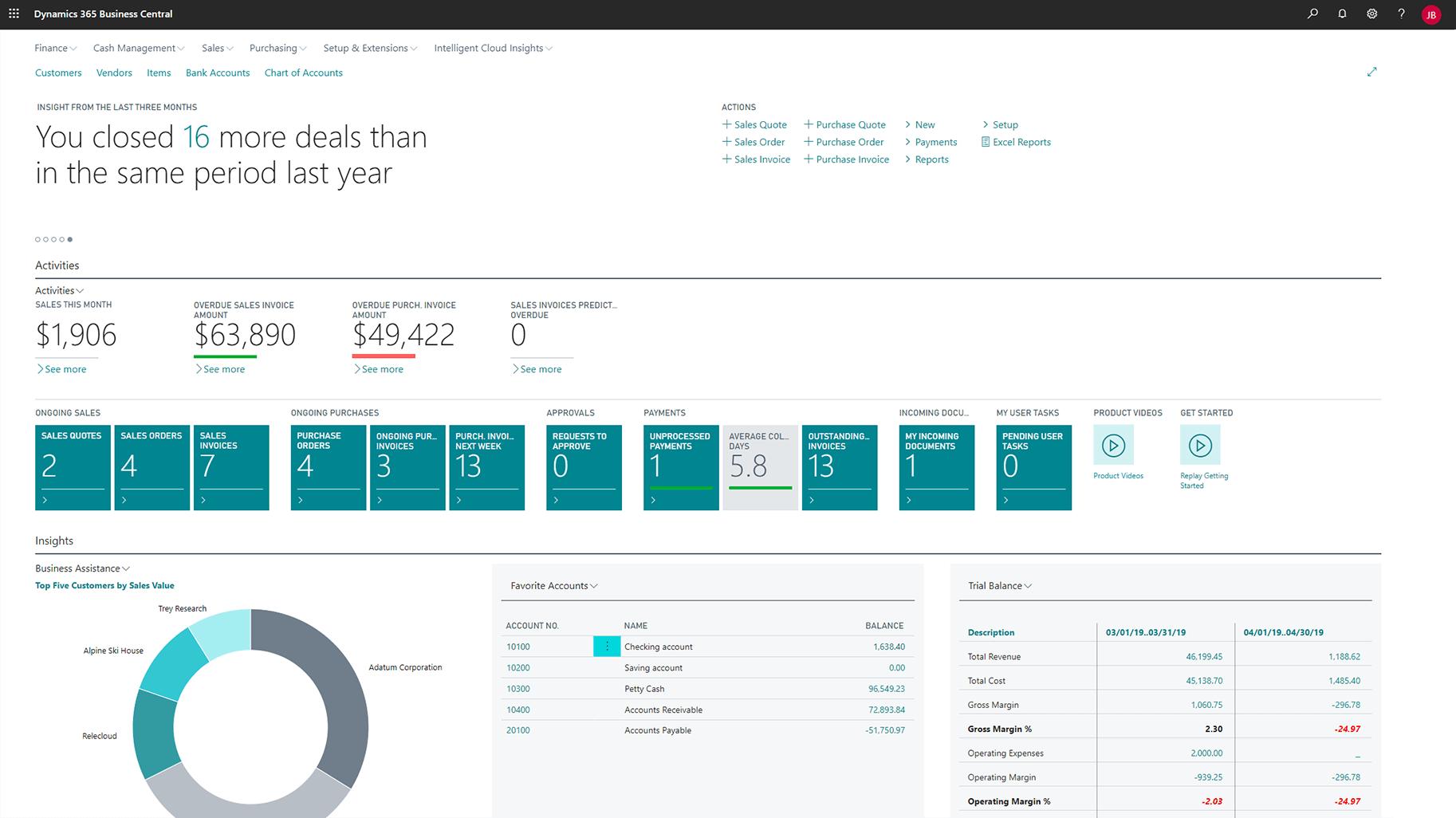 Top phần mềm quản lý doanh nghiệp